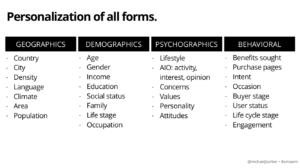 Personalization of all forms