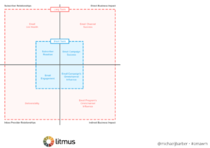 Litmus Email Marketing Metrics Matrix