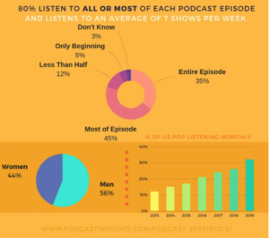 Podcast Listening Statistics